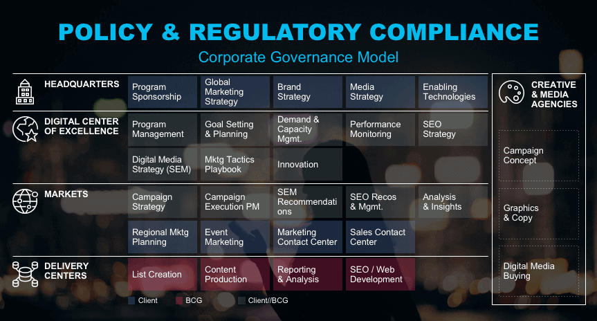 BCG corporate governance