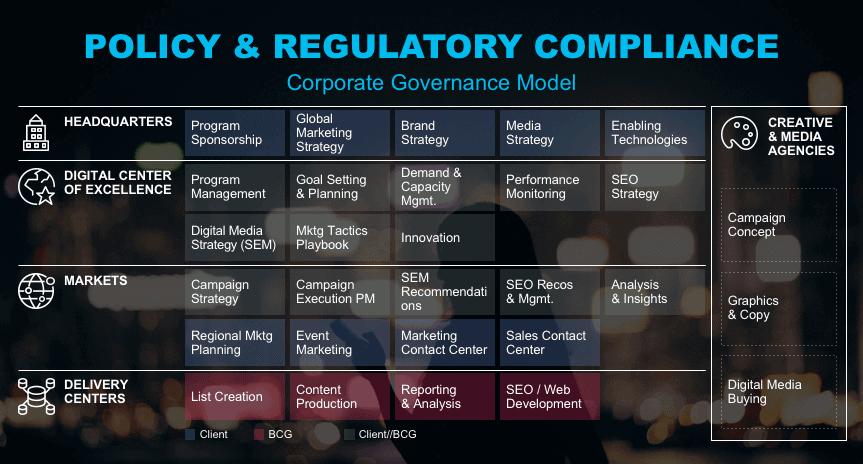 BCG corporate governance