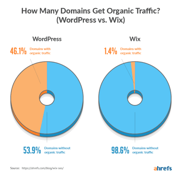 wix domain traffic